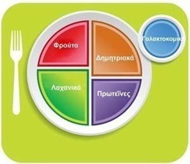 Τι θεωρείται ενδεικτική ημερήσια πρόσληψη τροφής (GDAs); Πώς ορίζεται η μερίδα