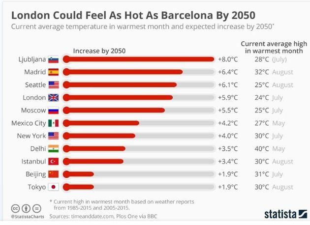 Πόσο θα αλλάξει η θερμοκρασία σε έντεκα μεγάλες πόλεις μέχρι το