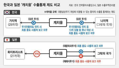 무역 분쟁 링 위에 오른 한국과 일본이 각각 손에 쥔