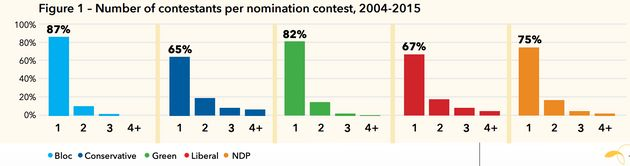 83% Of Federal Election Candidates Since 2004 Faced No Competition To Run: Samara