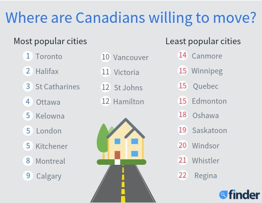 This list compiled by Finder shows the most and least popular cities to move to in order to buy a home...