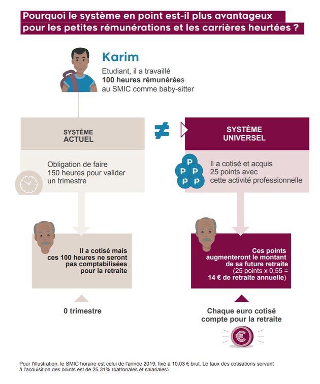 La réforme des retraites intégrera (normalement) les stages et les jobs