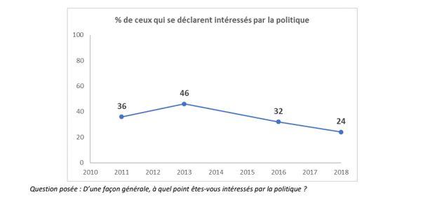Dépression, stress, émigration, libertés...Ce que pensent les Tunisiens selon un sondage d'Arab