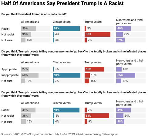An overwhelming 88% majority of Trump voters say that the president is not racist, while an equally overwhelming 92% of those who supported Hillary Clinton in the 2016 election say he is.