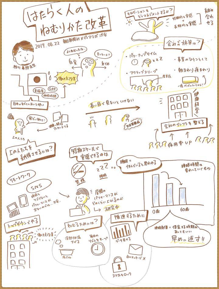 イベント当日に実施したグラフィックレコーディング、各社の取り組みと課題を可視化した