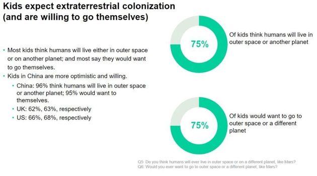 63 et 68% des Américains et Anglais qui aimeraient s'aventurer dans l'espace contre...