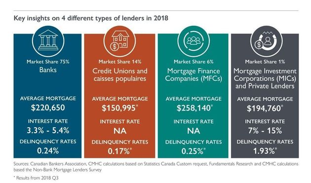 Canada's Mortgage Borrowers Are Moving To The Back Alleys Of The