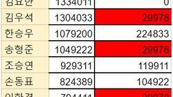 프듀 투표 조작의 증거라는 숫자 '7494'와 '29978'의