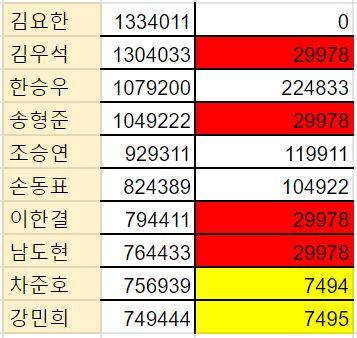 '프로듀스X101' 투표 조작의 증거라는 숫자 '7494'와 '29978'의 미스터리는 대체 무슨