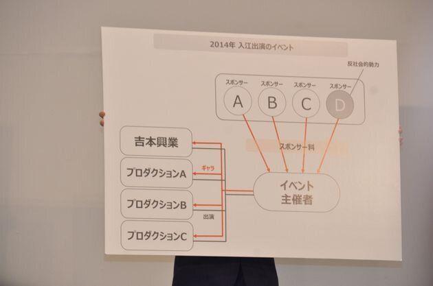 吉本側は図解を示して反論した