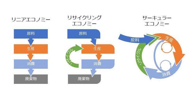 これまでの経済モデルとサーキュラーエコノミーのイメージ図(*2)。