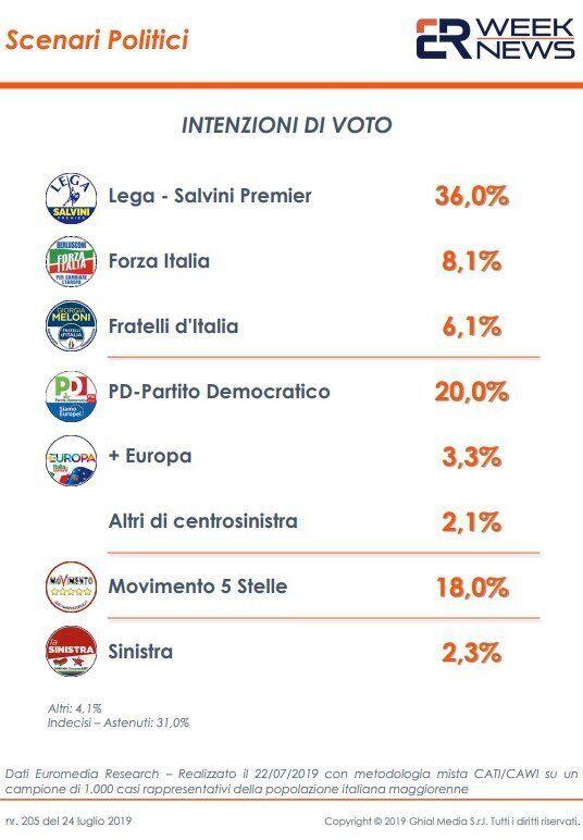 Non è Conte l'anti-Salvini. Sondaggio Euromedia: