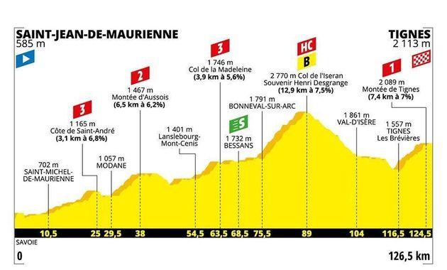 La 19e étape du Tour de France 2019 offrira une montée en puissance progressive jusqu'au...