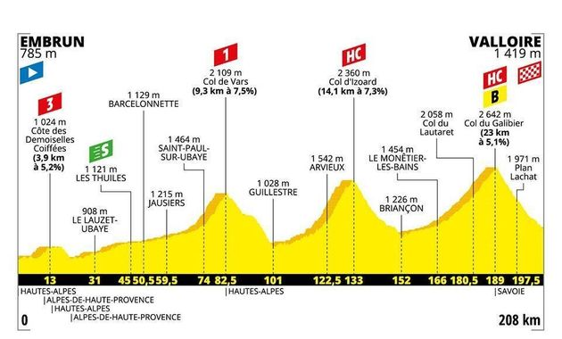 Au cours de la 18e étape du Tour de France 2019, plusieurs cols particulièrement ardus...