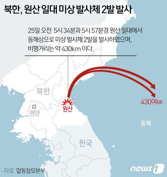 합참은 북한이 쏜 발사체를 단거리미사일로