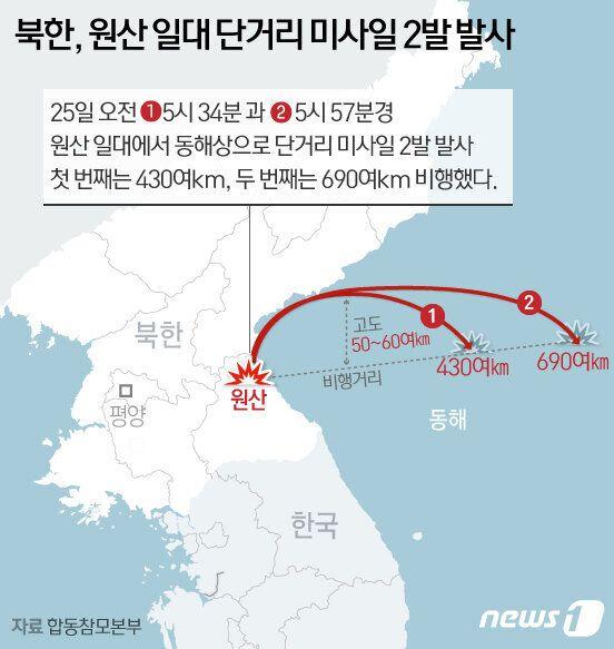 NSC는 북한 발사체를 새로운 탄도미사일로 분석하면서 강한 우려를