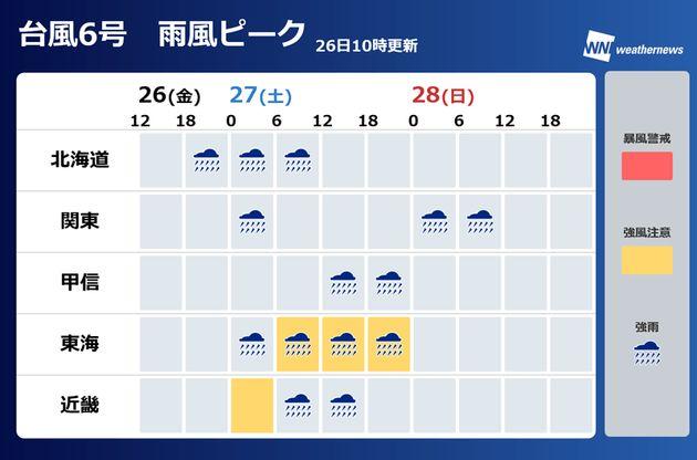 雨風ピーク表