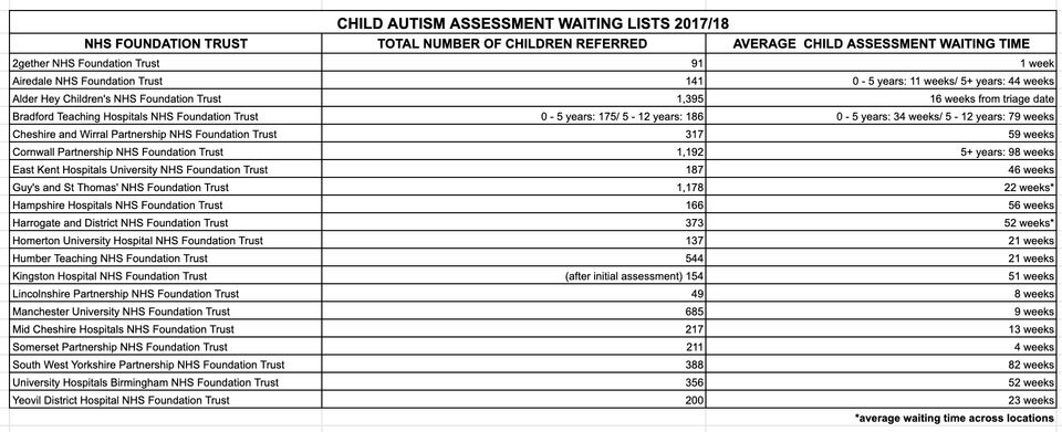 Exclusive: NHS Patients Enduring Traumatic Waits Of More Than Two Years For Autism Assessment