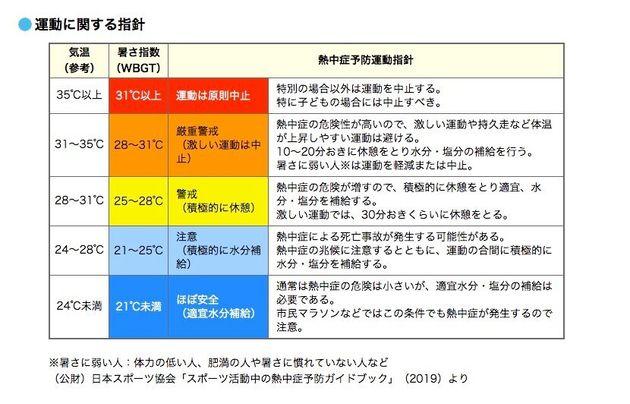 熱中症「危険」都市はここ。予防に活用したい「暑さ指数」の調べ方