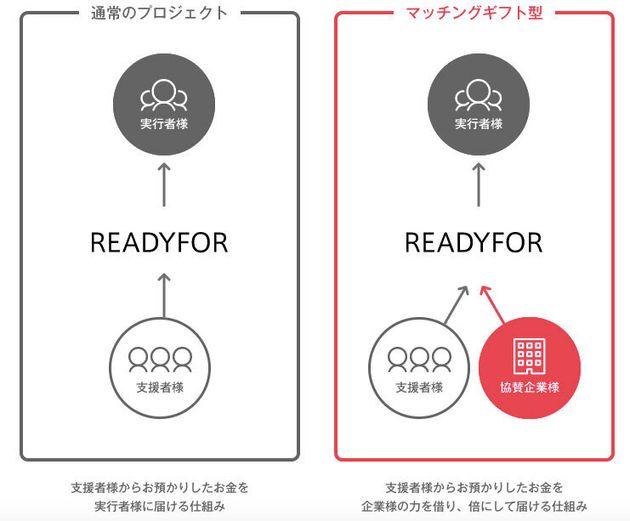 左側が通常のReadyforのプロジェクト、右側がReadyfor