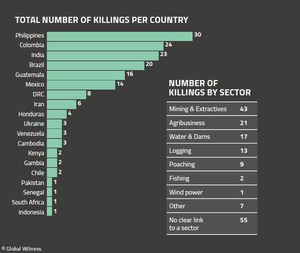 164 militants écologistes ont été tués en 2018 à cause de leurs
