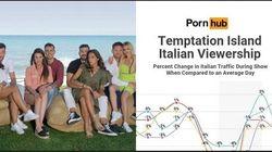 Temptation Island batte PornHub. Crollo degli accessi al sito hard durante la messa in