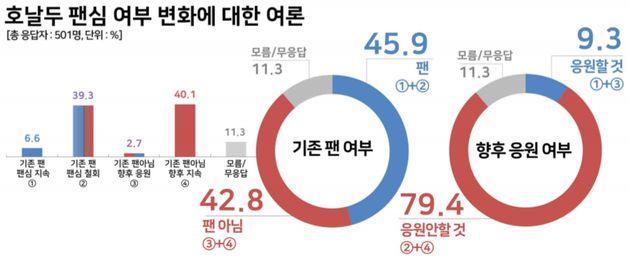 호날두 한국 팬 85.6%