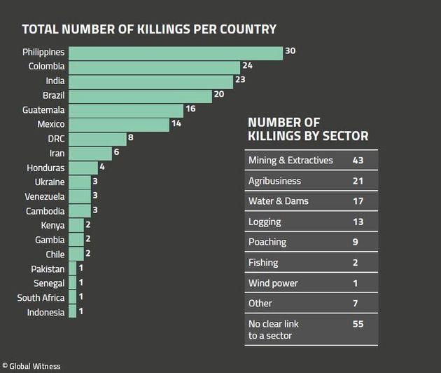 2018년 국가별 살해된 환경운동가