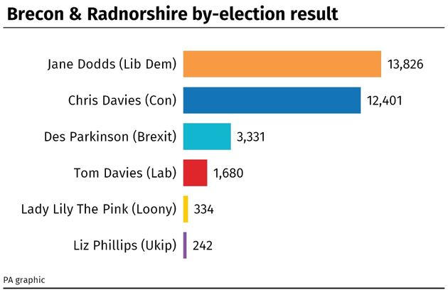 Lib Dems Win The Brecon And Radnorshire By-Election – Slashing Boris Johnson's Commons Majority To Just