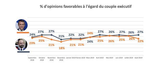 La popularité de Macron et du gouvernement baisse [SONDAGE
