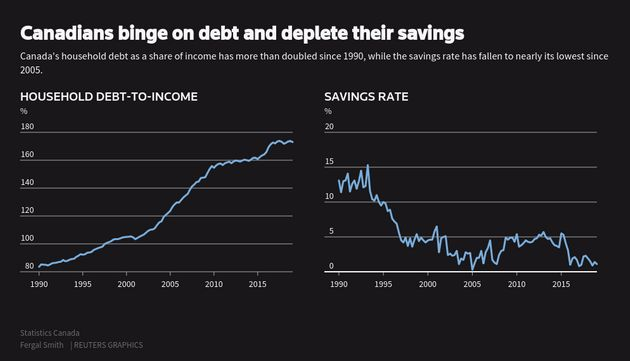 High Debt Levels Mean Canadian Consumers Could Be Sidelined For Decades: