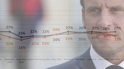 EXCLUSIF - La popularité de Macron baisse, Philippe