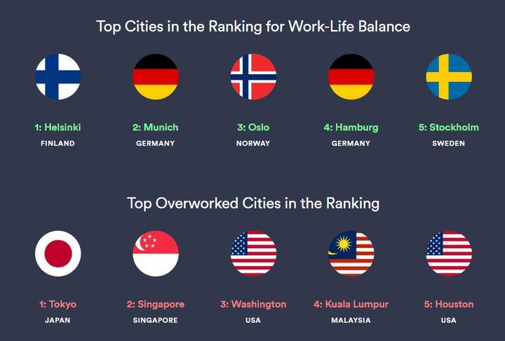 Les 5 villes qui obtiennent les meilleures notes concernant l'équilibre entre la vie pro et la vie perso. Et celle qui obtiennent le plus mauvais score.