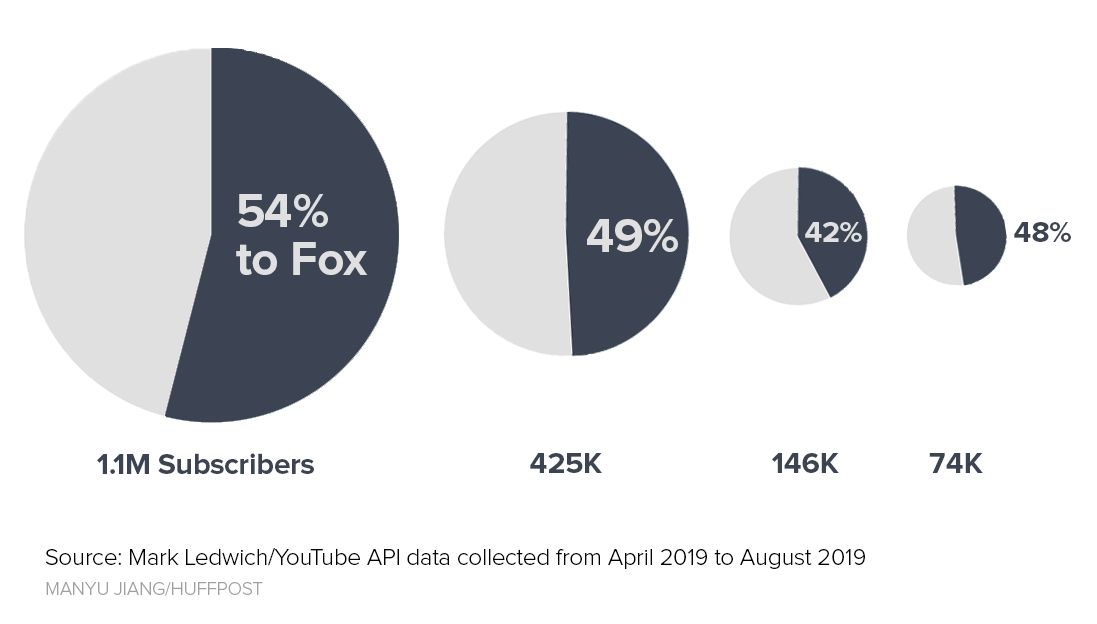 Fifty-four percent of all video recommendations generated by a conspiracy theory channel with 1.1 million subscribers went to Fox between April and August. (HuffPost has chosen not to name, and thus potentially drive traffic to, the four channels depicted.)