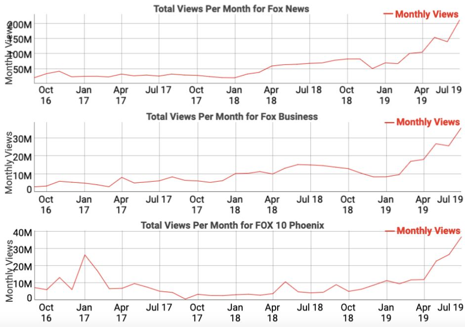 Since YouTube decreased recommendations for disinformation in late January, traffic has spiked for Fox's biggest channels on