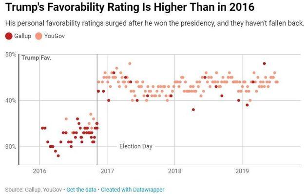 Κι όμως ο Τραμπ αυξάνει διαρκώς τα ποσοστά αποδοχής του μεταξύ των αμερικανών