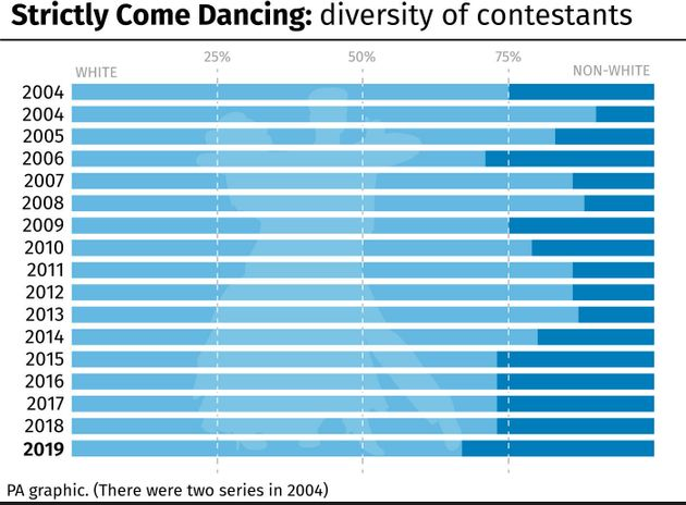 Strictly Come Dancings 2019 Line-Up Is Its Most Racially Diverse Ever