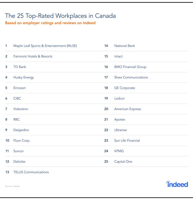 Canada's Top-Rated Workplaces: The Raps Win
