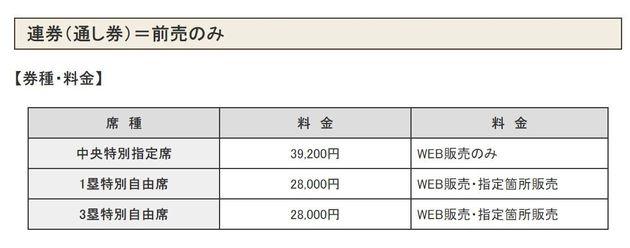 正規の価格。連券(通し券)は大会初日から最終日までの入場券がセットになっている。