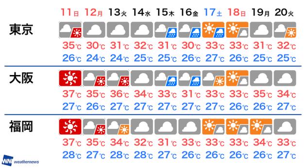 週間天気予報・予想気温