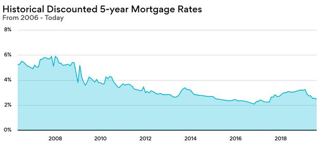 Historical Discounted 5 Y Mortgage Rates
