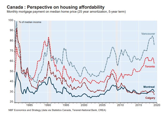 <strong>A falling line means improving affordability:</strong> Canada's largest housing markets have seen a sharp improvement in housing affordability, but Toronto and Vancouver remain at very high levels compared to historical norms.