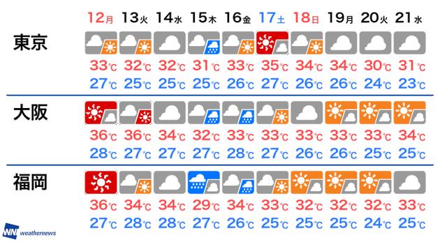 台風10号の進路予想 8月15日に西日本上陸のおそれ