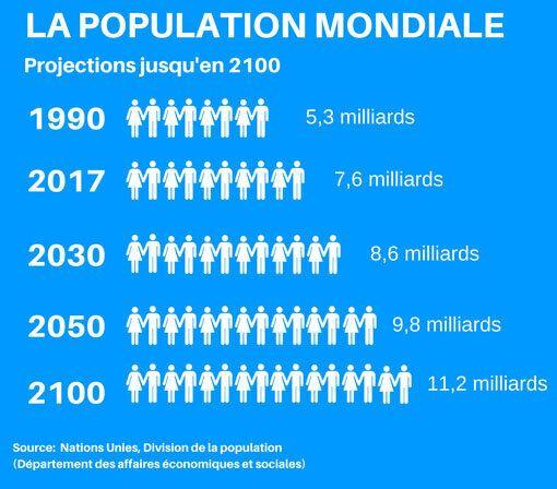 Évolution de la population mondiale et projections des Nations Unies jusqu'en