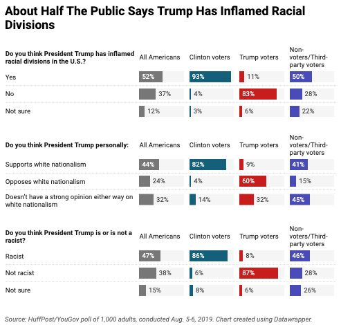 Most Americans Say White Nationalism Poses A Threat To The