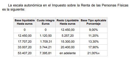 Soplar y sorber: el dudoso plan económico de Díaz Ayuso para