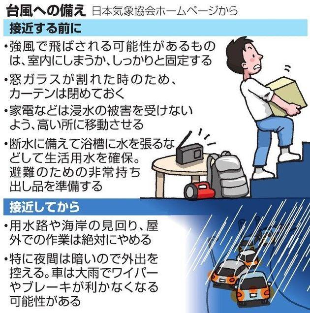 台風への備え