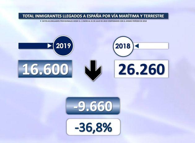 Caen un 41% las llegadas de migrantes a España en lo que va de 2019, pero aumentan un 22% en julio, según