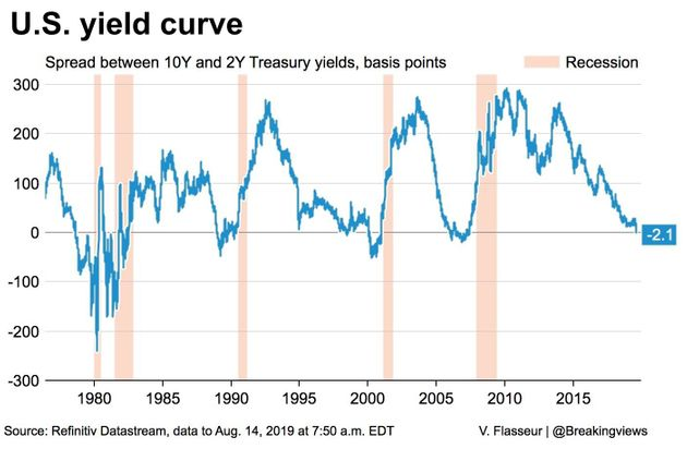 This Economic Signal Has Predicted Every US Recession For 50 Years – This Is What It's Saying
