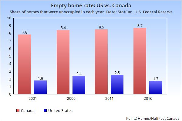 Canada's Vacant Home Rate Is 5 Times Higher Than U.S., And